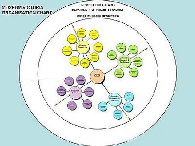 Figure 6. Museum Victoria organisation chart
